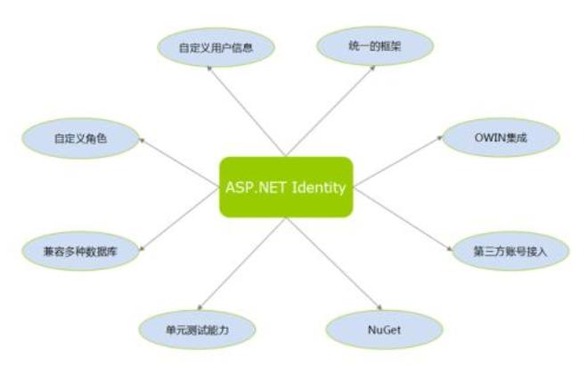 ASP NET短信接口代码免费下载