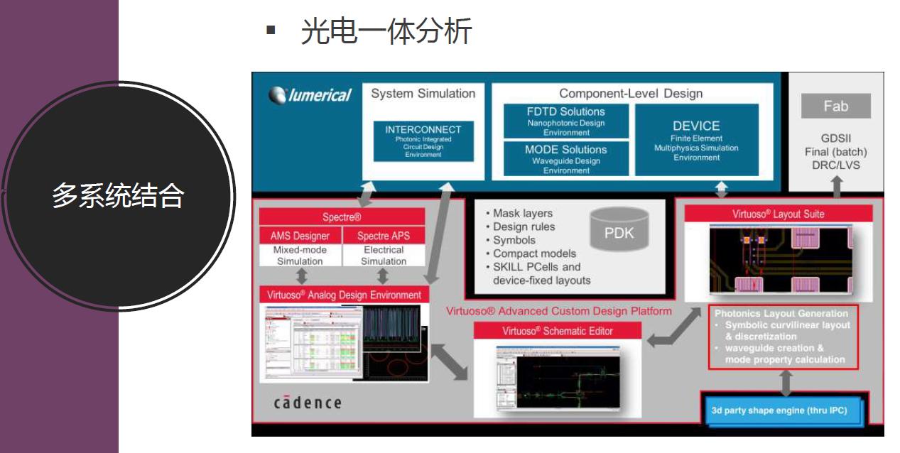光电一体分析,目前Cadence的EDA工具支持硅光芯片设计和封装实现