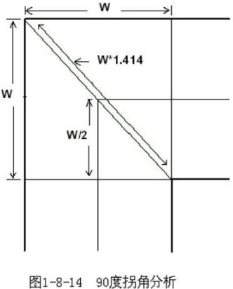 PCB布线中的三种布线方式解析
