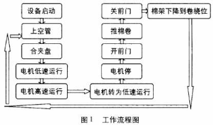 中国仪器仪表现状变频器有断电记忆吗