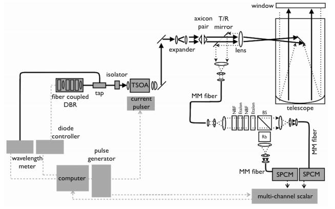 使用半导体激光器的激光雷达进行云和气溶胶定量剖面的演示