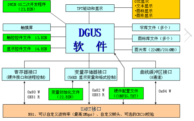 迪文DGUS屏用户开发指南免费下载
