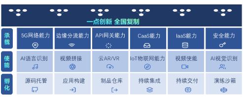 中国联通正式发布了MEC生态合作伙伴开放平台