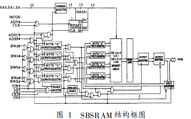 SBSRAM的特点及结构和SBSRAM在DSP系统中的应用实例说明