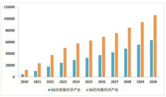 中国的5G为什么在世界上占有一席之地