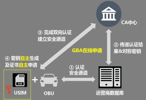 中国联通联合各家合作伙伴共同发布了基于GBA的证...