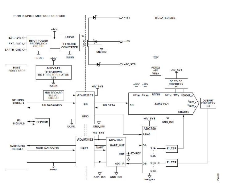 適用于帶HART的PLC/DCS系統的完全隔離的4通道模擬輸出電路