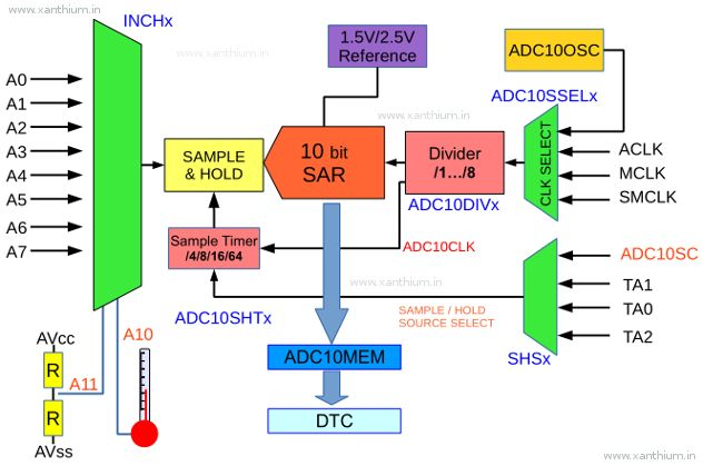 如何配置和使用ADC10