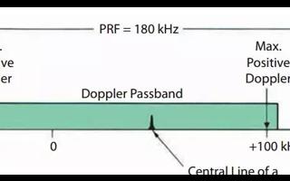 雷達是如何根據多普勒頻率對回波的不同進行區別分類...
