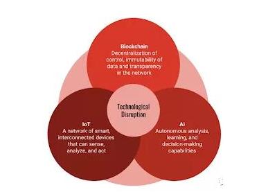 区块链与人工智能和物联网结合会对商业产生什么影响
