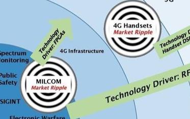 物联网、5G等网络的发展会给SDR带来那些新的发...