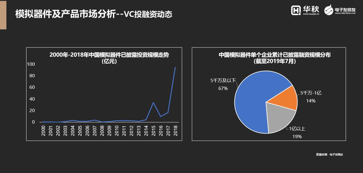 图文:中国模拟半导体自2015年以后获得的投资规模快速增长(来源:电子发烧友)