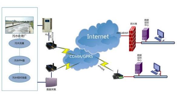 基于GPRS技術的污水處理監測系統設計