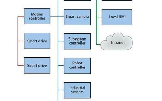 工业控制领域里机器视觉的作用是什么