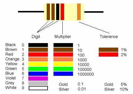 怎样从电阻读取颜色代码