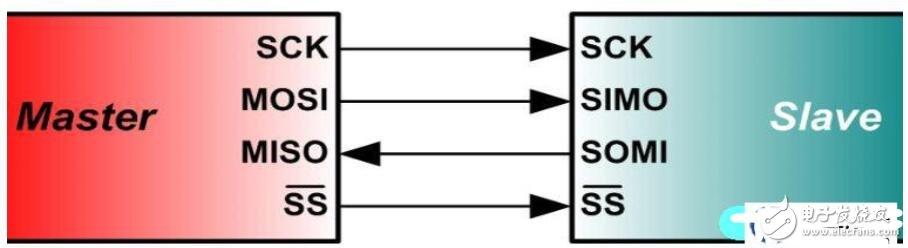 单片机和外部设备的通信方式