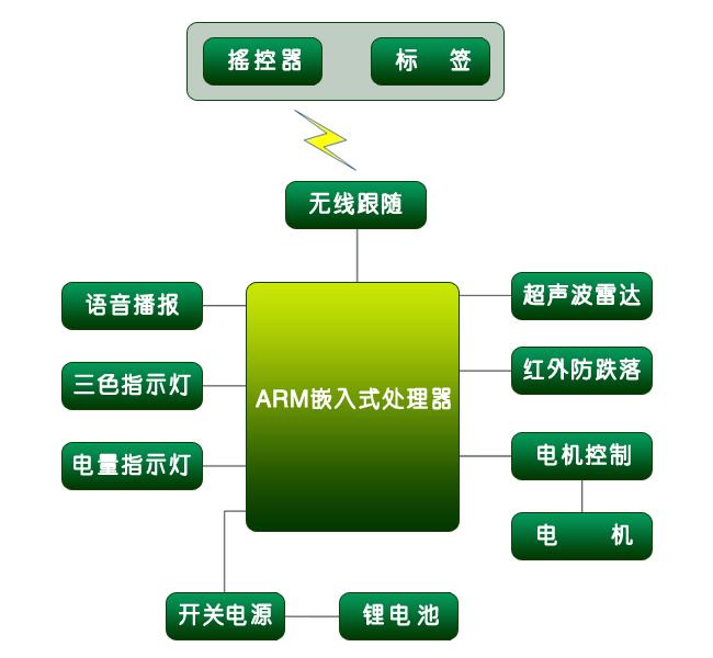 智能跟隨系統方案主板分析