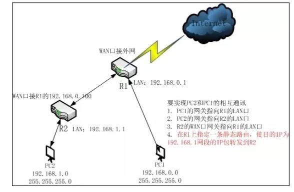 不同网段的弱电系统设备互访的案例分析
