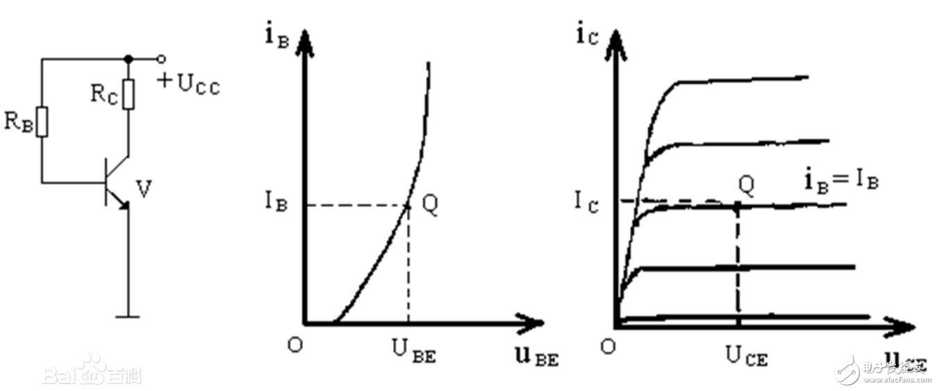 静态工作点是什么_静态工作点的作用