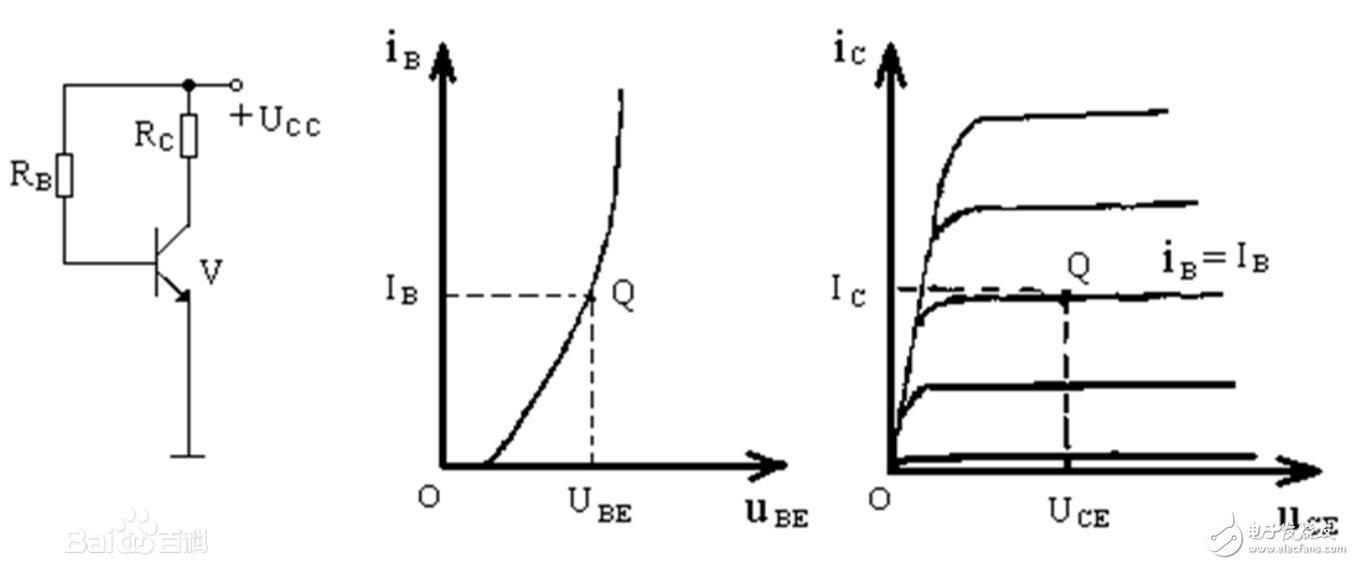 靜態工作點對電壓放大倍數的影響