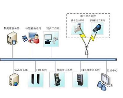 RFID的形成和发展的过程是怎样的
