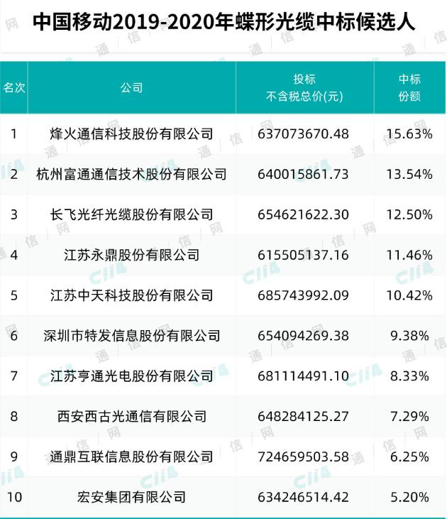 中國移動2019年至2020年蝶形光纜產品集中采購中標結果正式公布