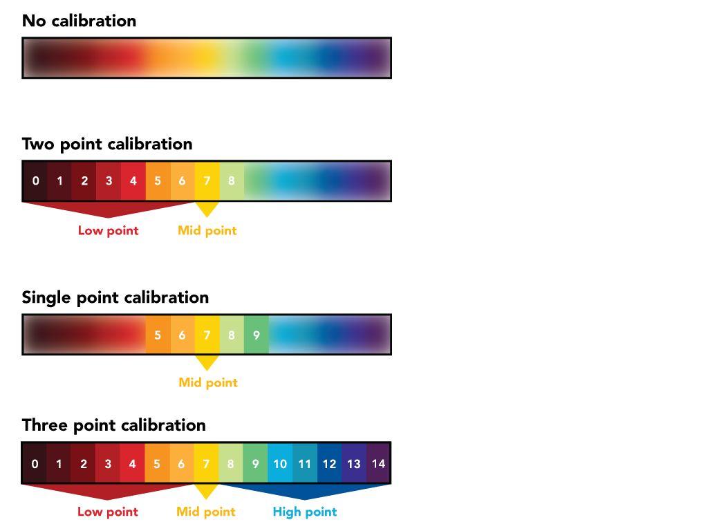 怎样使用Arduino Uno校准Atlas Scientific的EZO pH传感器