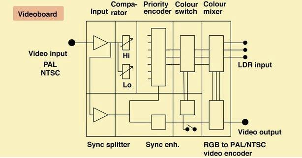 80年代模擬視頻效果控制器的制作