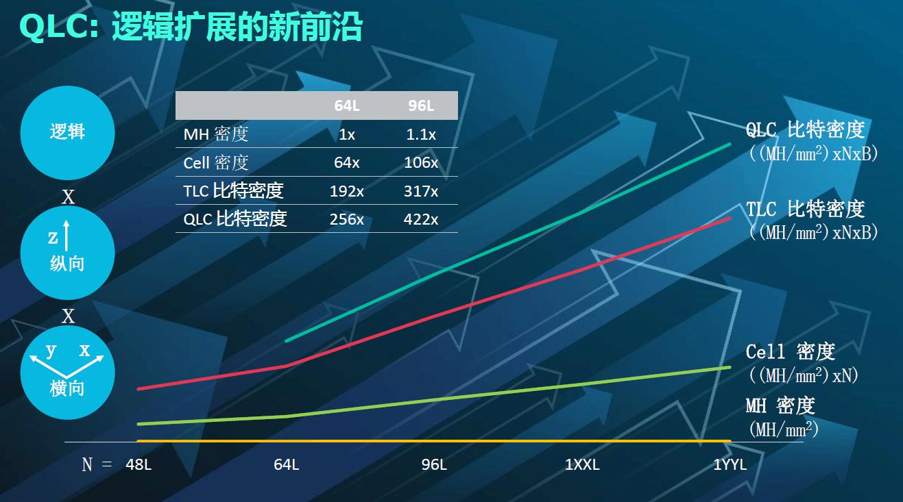 QLC与TLC增加的比特密度对比。
