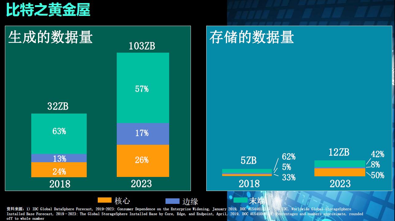 2018年产生的数据为32ZB,存储的数据量为5ZB;预计2023年将会产生103ZB的数据