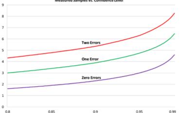 典型转换器架构怎么实现一些系统可接受的测量转换误码率?