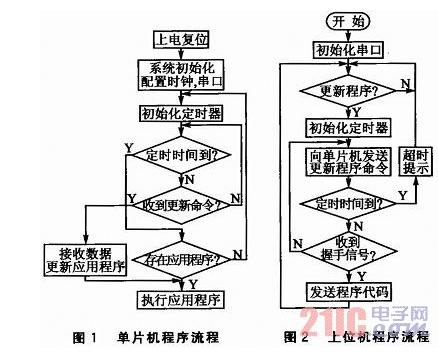 MSP430單片機串口應用程序更新的方法解析