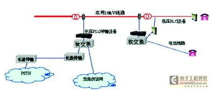 電力線通信設備常用的網絡接口及原理解析