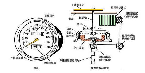 車速傳感器的作用是什么?