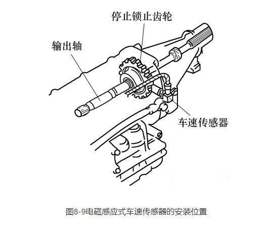 电磁感应式车速传感器的结构与原理
