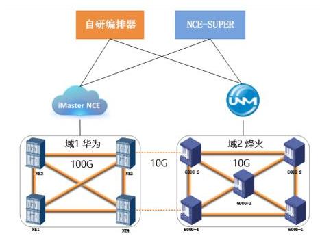 中國聯通已完成了基于SDOTN-ACTN跨域業務的互通演示