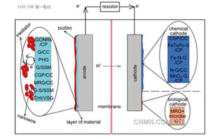 zno纳米棒在透明还原氧化石墨烯电极上的电化学沉积论文免费下载