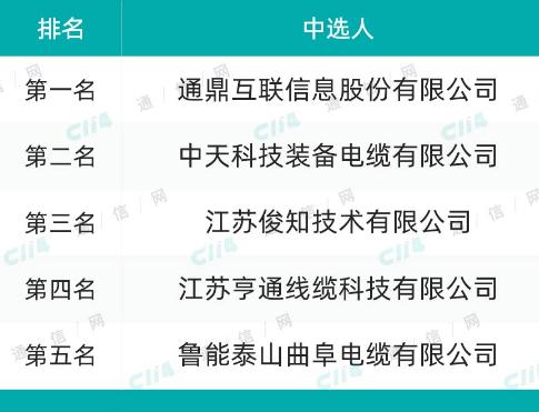 中國鐵塔公布五家產商正式中標2019年電力電纜及饋線產品采購項目