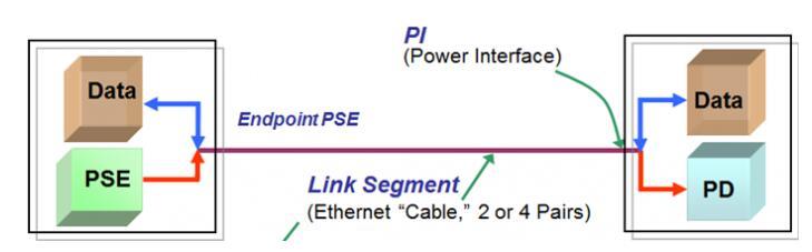 如何设计树莓派4B上的POE电路