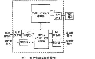 使用双DSP和TMS320C6202B设计红外制导系统的应用说明