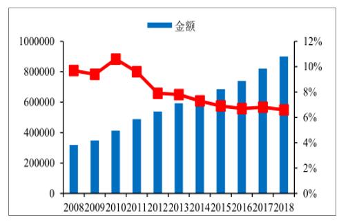 2008-2018年中国GDP趋势(亿元)。