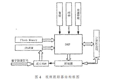 SBSRAM的介绍和在DSP系统的应用及DSP与SBSRAM接口初始化的代码