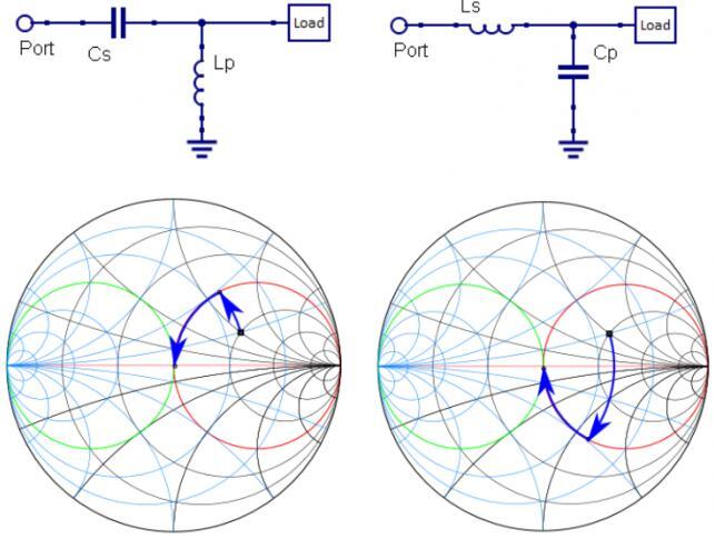 一文详解匹配网络拓扑设计