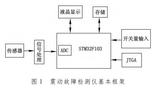 使用STM32单片机实现机械震动故障检测仪的设计资料说明