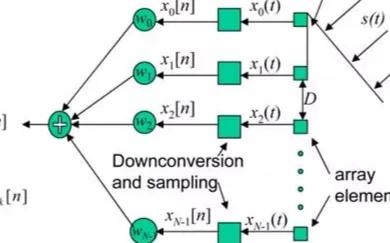 以遠場模型(平面波)為例,講解時空采樣定理!