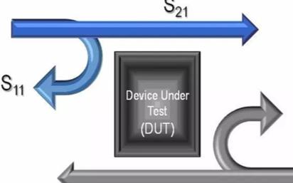 S參數怎么用網絡分析儀測量到,并用網絡分析技術計算?