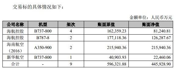 海航控股向海航航空香港公司出售了自有的9架飛機