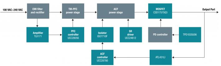 USB電源適配器電路設計方案