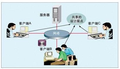 电路板并行设计的技巧和方法解析