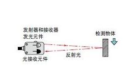 光電傳感器的主要類型以及工作原理解析